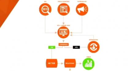 VI Seminário da Indústria – As técnicas de Marketing Digital que estão revolucionando o mercado.