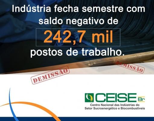 Em junho, foram fechadas 2.510 vagas na indústria de transformação